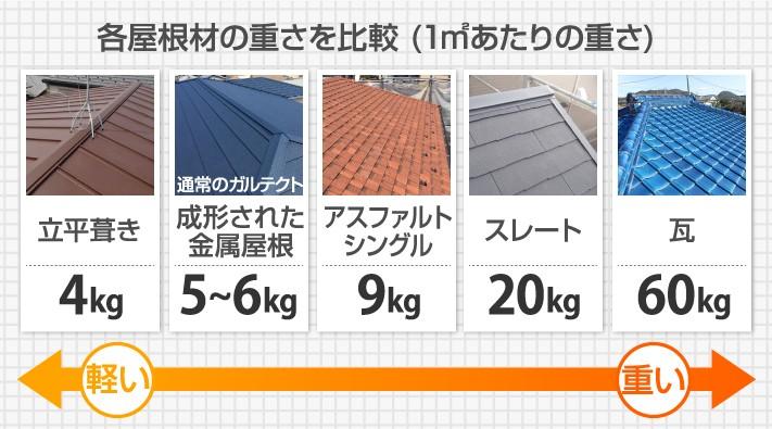 各屋根材の重さ比較図