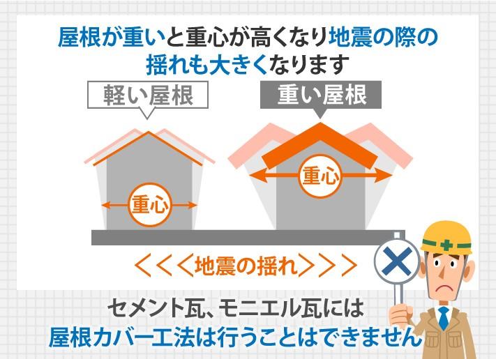 セメント瓦、モニエル瓦には屋根カバー工法は行うことはできません