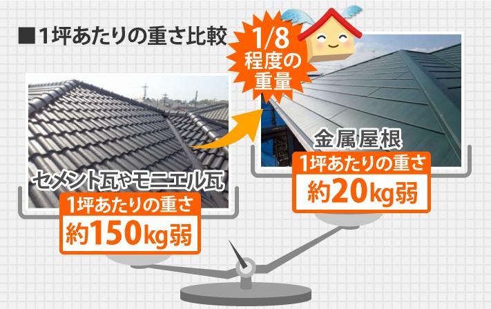 1坪あたりの重さ比較
