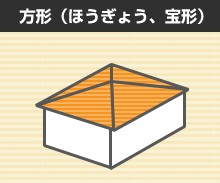 コラム方形