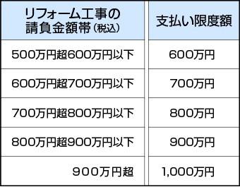 支払い限度額表2
