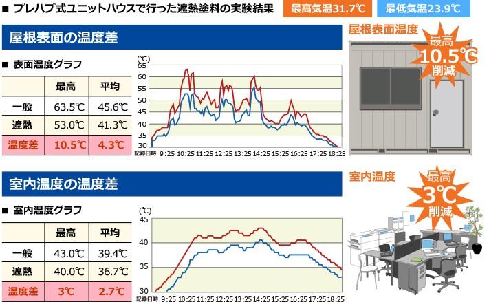 屋根表面・室内温度の温度差グラフ