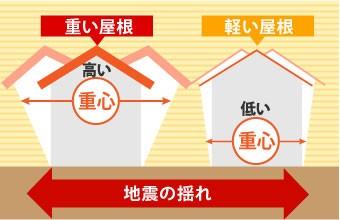 軽い屋根ほど重心が低くなり地震で揺れにくい